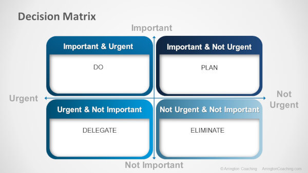 Decision Matrix helps in prioritizing tasks